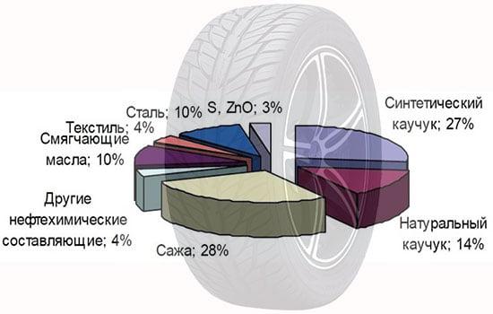 Химический состав автомобильных шин