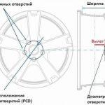 Допустимые значения вылета колесного диска