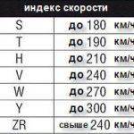 Индекс скорости на шинах